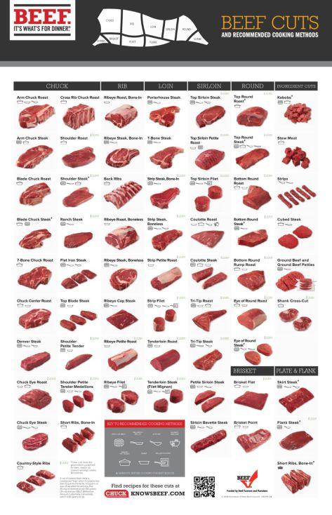 Beef Retail Cuts Chart 2018